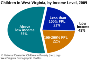 Wv_dem_income_low-income_18_medium